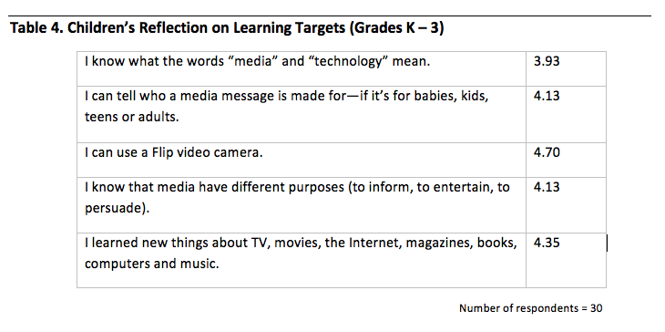 Measures Of Program Effectiveness Powerful Voices For Kids Media